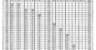 Apft Run Chart Www Bedowntowndaytona Com