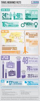 nrma travel insurance quote 44billionlater