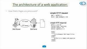 Web Applications Architectures Architecture Of Web Application In Php