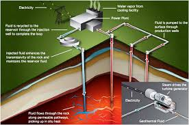 Geothermal Energy Pictures The Basic Processes And Layout On Design Ideas