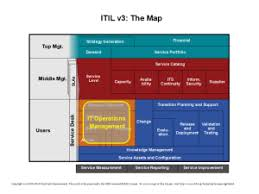 itil process aligning km and itil process knowledgemanagementdepot com