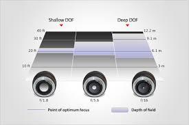 Lens Dof Chart Focusing Basics Aperture And Depth Of Field