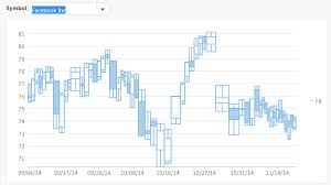 Html5 Javascript Financial Chart Armscandlevolume Charts