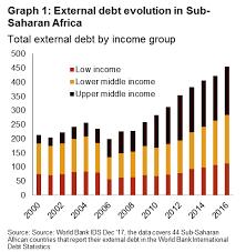 Rapid Debt Repayment Plan Rapid Public Debt Build Up In Sub Saharan Africa Credendo