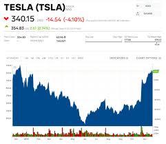 Tesla Falls After Its Cybertrucks Shatterproof Windows