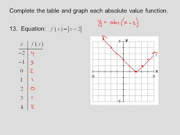 23 complete the table and graph each absolute value function 13 equation