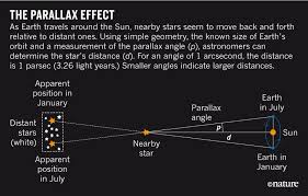 Star Distances From Earth Chart Billion Star Map Of Milky Way Set To Transform Astronomy