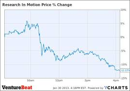 Blackberry Price Chart Blackberry Investors Unimpressed With Bb10 Stock Closes