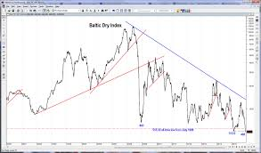 Baltic Dry Index Global Economy On Its Knees Beyond The