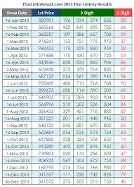 Thai Lottery Tips 2015 Thai Lottery Results Chart 2013