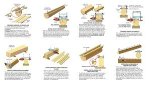 Log Cant Size Chart Frequently Asked Questions Granberg International