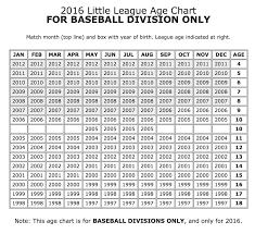 New Little League Age Rules For 2016 Season