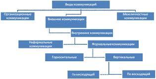 Реферат Влияние коммуникационных процессов на эффективность  Организационные коммуникации это совокупность коммуникаций строящихся на основе общения опосредованного информацией о самой организации ее целях и