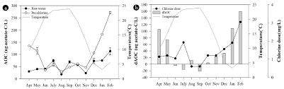 Seasonal Variation Of Assimilable Organic Carbon And Its