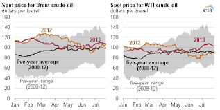 Oil Wti Chart Bloomberg Brent Vs Wti Crude Oil Guide Prices Chart Cannon Trading