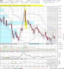 Onvo Candlestick Chart Analysis Of Organovo Holdings Inc