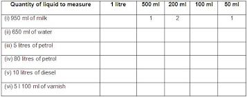 Worksheet On Measurement Of Capacity Measuring Capacity