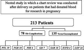 Fetal Gender And Maternal Serum Screening Markers Genetics