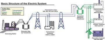 6 implications of plug in electric vehicles for the electricity figure 6 2 schematic of u s electric power delivery system source u s power system outage taskforce 2004