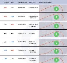 Golf Ball Spin Chart Fairway Woods Launch And Spin