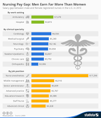 Chart Nursing Pay Gap Men Earn Far More Than Women Statista