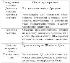 Тема Особенности экономической политики государства  Кредитно денежная система и кредитно денежная политика