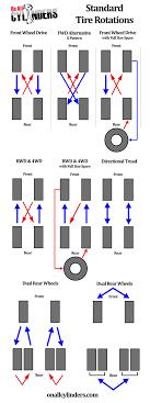 Radial Tire Rotation Diagram Wheel Alignment 2b 5 Radial