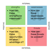 List Of Personal Strengths And Weaknesses What Is Swot Analysis
