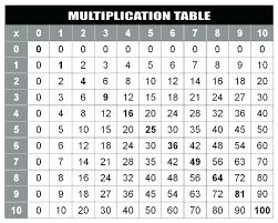 Mulitplication Chart Systosis Com