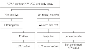 Flow Chart For Patient Selection According To The