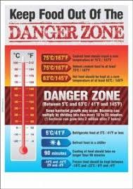 Food Temperature Danger Zone In 2019 Food Safety Food