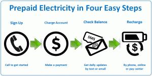 prepaid electricity texas. Brilliant Prepaid Texas Prepaid Electricity Fast And Easy U2013 4 Simple Steps And