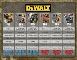 Dewalt Battery Comparison Chart The Dewalt Drill Comparison Chart Dewalt Drill Drill
