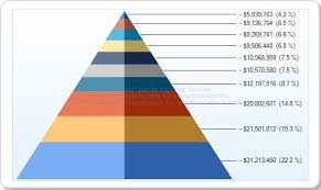 Pyramid Chart Excel Sql Server Performance Enhancing Reporting Services With