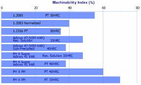 Steel Machinability Chart Machinability Index For Stainless Steels Download