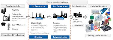 Petrochemical Products Chart Braskem Investor Relations
