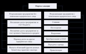 Управление и реструктуризация предприятия во время банкротства  Курсовая работа банкротство