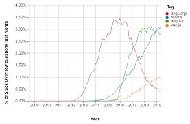 2019 Stats On Top Js Frameworks React Angular Vue Tecla