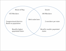 House Vs Senate Venn Diagram Legislative Branch Ms Matiash