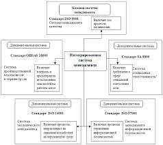 Интегрированная система менеджмента ИСМ  Схема представления интегрированной системы менеджмента