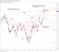 Tlt Etf Chart Bearish Shark Reversal Soon For Nasdaq Tlt By