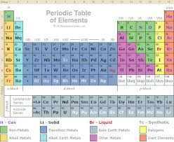 Parts Of Periodic Table Periodic Table Of The Elements In Limbo