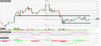Bitcoin Cash Technical Analysis Key Fibonacci Level Could
