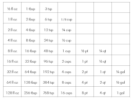 Ounces To Quarts Chart Gallons To Fluid Ounces Conversion Table And Converter To