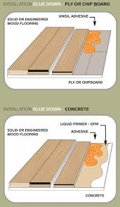 gluing wood floor to concrete impressive diffe ways install hardwood flooring exotic stonewood interior design 11