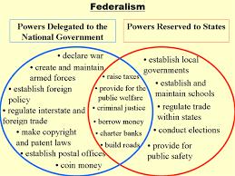 Federalists And Anti Federalists Venn Diagram Venn Diagram Of Federalism Magdalene Project Org