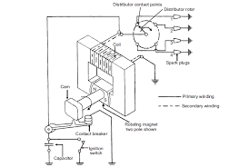 magneto coil ignition system diagram wirdig figure 1 schematic diagram of magneto ignition system