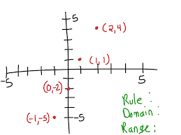 most viewed thumbnail 1 6 functions as rules tables and graphs