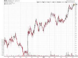 Penny Stocks 101 Jason Bond Picks