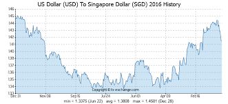 Us Dollar Usd To Singapore Dollar Sgd History Foreign